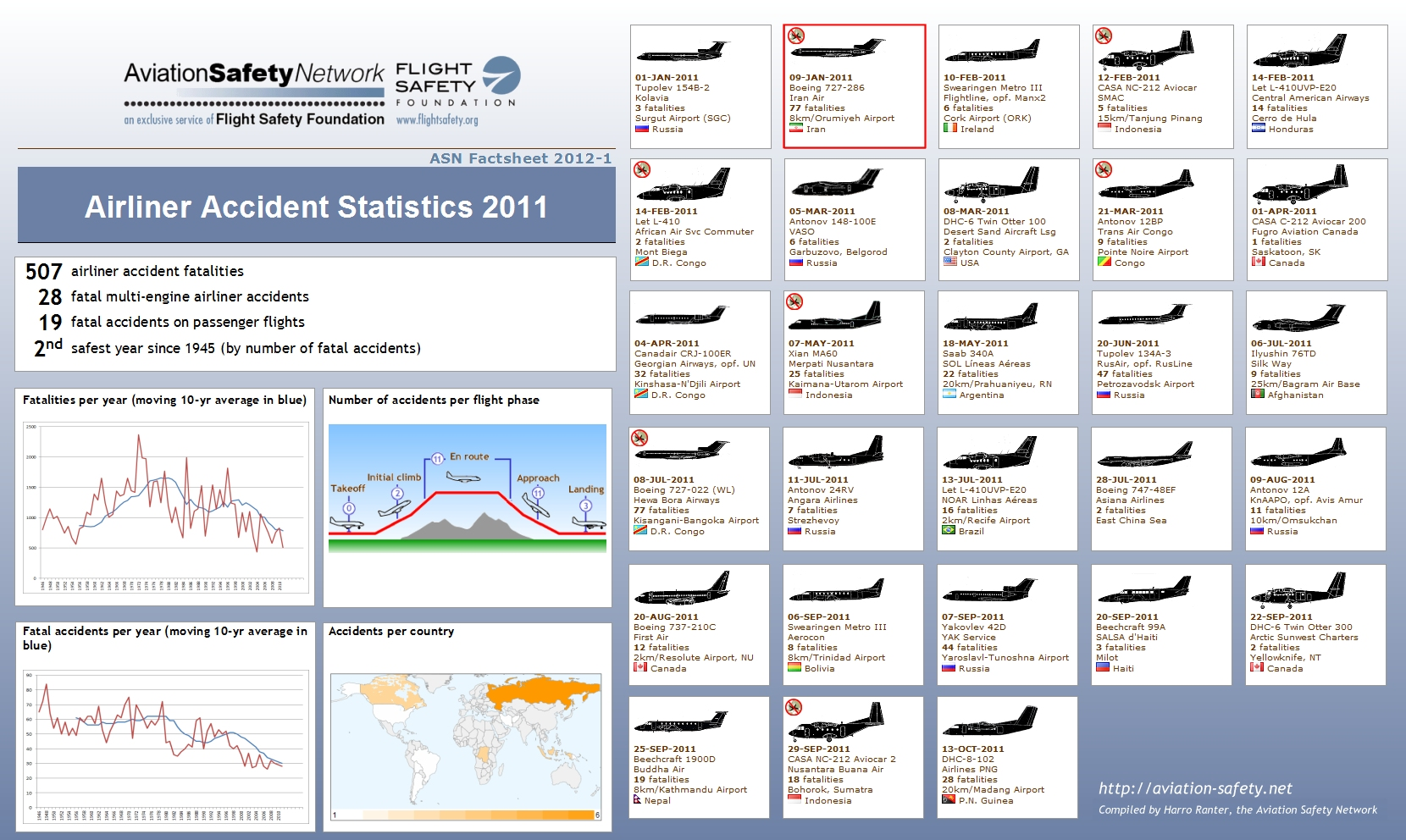 a overview of safety in general aviation Overview aviation safety inspectors in this specialty (air carrier  irving, tx- general aviation operations denver, co-air carrier.